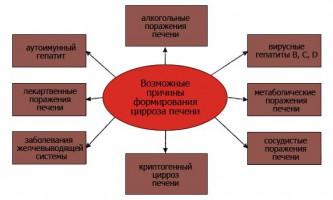 Алкогольний цироз печінки: симптоми, профілактика, дієта