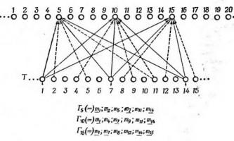 Надмірність нейронів у гностичному поле - інтеграційна діяльність мозку