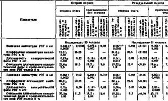 Зміни рег при закупорці внутрішньої сонної артерії - клінічна реоенцефалографія