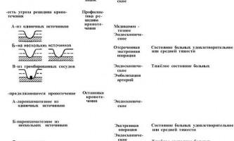 Ефективність, аналіз ендоскопії кровотеч в шлунково-кишковий тракт - посібник з клінічної ендоскопії