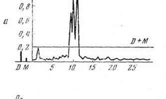 Електроенцефалограма здорової людини - клінічна електроенцефалографія