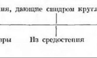 Кругла тінь - диференціальна діагностика - рентгенологічні синдроми та діагностика хвороб легенів