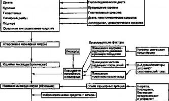 Механізм дії лікарських засобів - стенокардія