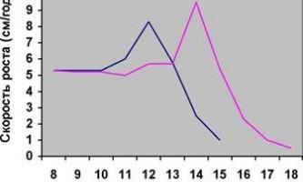 Порушення росту і статевого розвитку у дітей