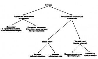 Нетримання калу - хвороби кишечника у дітей