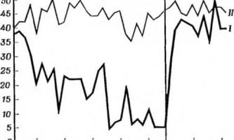 Нові експериментальні дані по внутрішньому гальмування - інтеграційна діяльність мозку