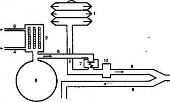 Переміжна примусова вентиляція легенів - штучна вентиляція легенів в інтенсивній терапії