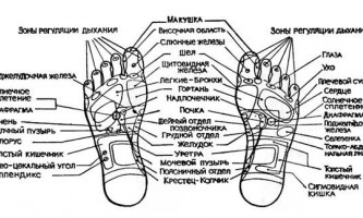 Рекомендації по вибору і застосуванню точок впливу - голкотерапія в анестезіології та реаніматології