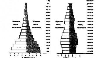 Зростання і вікова структура населення - керівництво по контрацепції