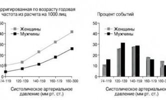 Систолічний, діастолічний і пульсовий тиск - судинна біологія в клінічній практиці