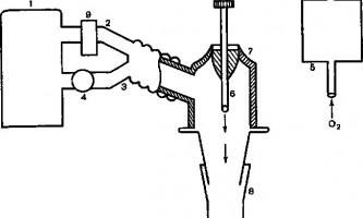Поєднана швл - штучна вентиляція легенів в інтенсивній терапії