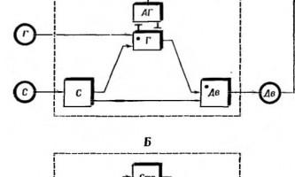 Структура дуги умовного рефлексу другого типу - інтеграційна діяльність мозку