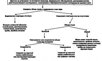 Табличні довідкові дані - хвороби кишечника у дітей
