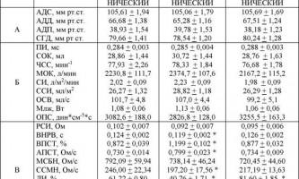 Типологічні особливості співвідношень церебрального і системного кровообігу дорослих - системний аналіз церебрального кровообігу людини