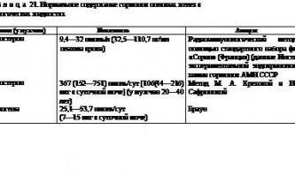 Захворювання чоловічих статевих залоз - ендокринологія